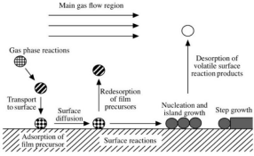 The introduction to the preparation process of tin oxide nanomaterials by chemical vapor deposition